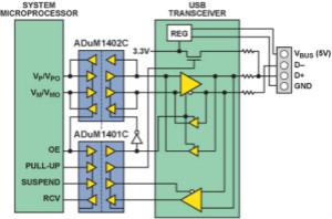 使用數字隔離器簡化醫療和工業應用中的USB隔離