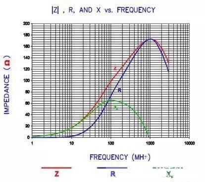 浅析EMI磁珠6大基本特性