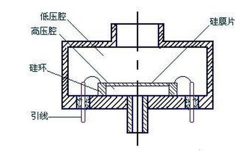 浅析电感式压力传感器特性及应用