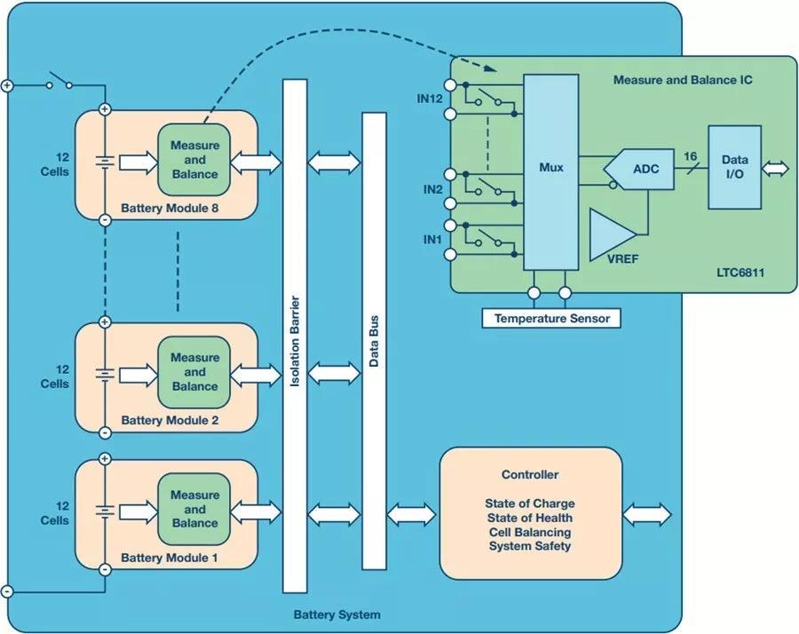 如何做到锂离子电池性能MAX?