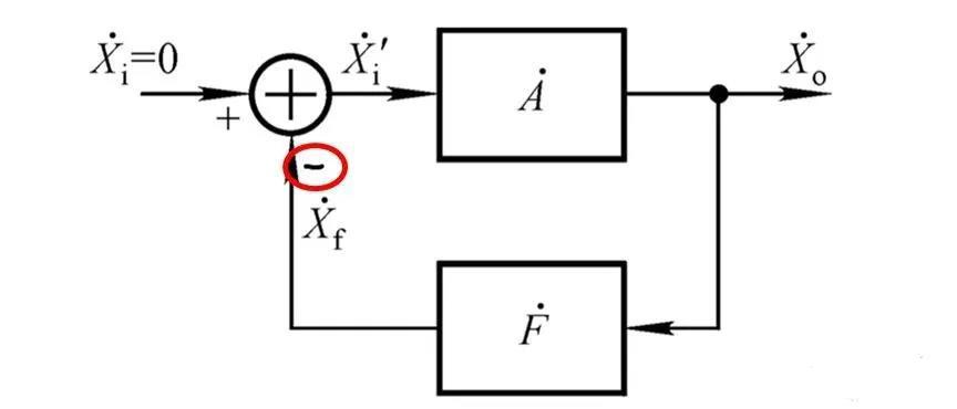 文氏橋振蕩電路的原理?看完這篇文章你就清楚了