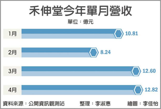 總投資額達25億 禾伸堂新廠 2021年H2投產