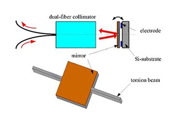 详解MEMS VOA光衰减器的工作原理