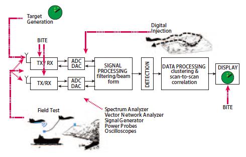 不同雷達目標生成器的構架、設計要求和準則