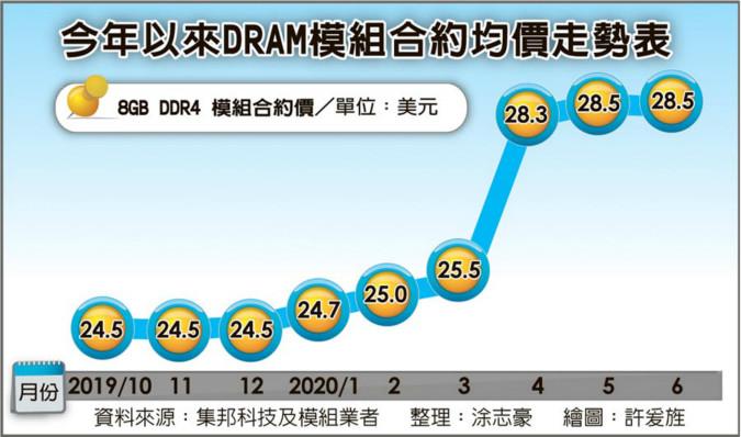 庫存回補停滯 DRAM價逐季跌