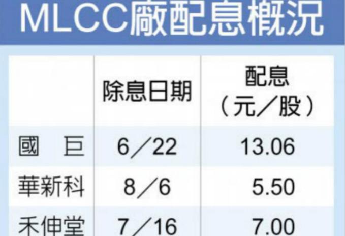 MLCC、晶片电阻Q3合约价 持平