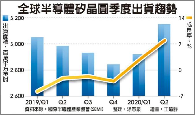 全球硅晶圓 Q2出貨 寫6季新高 受惠庫存回補需求