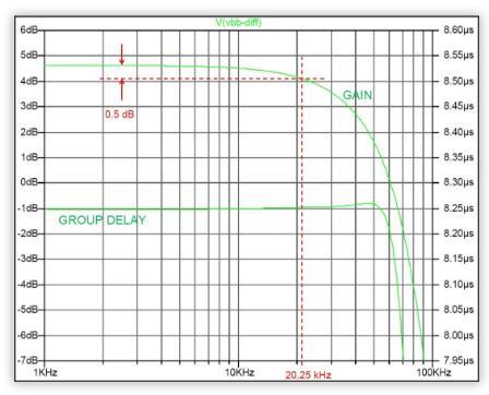 低功率 IQ调制器的基带设计实例