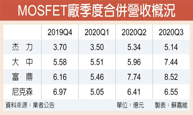 MOSFET厂传明年Q1喊涨一成