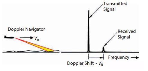 脉冲雷达々基础知识