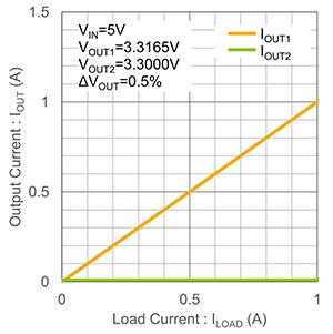 什么是LDO線性穩壓器的并聯?