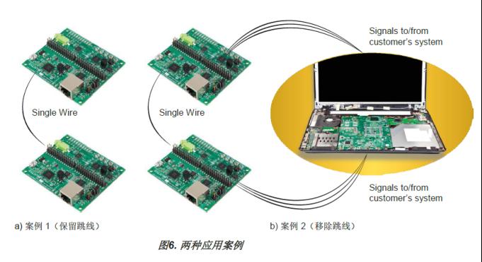 FPGA的单线聚合(SWA)优势