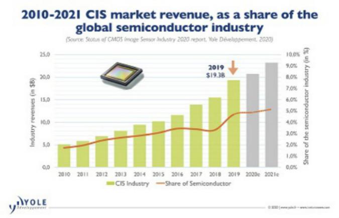 引领两次CIS技术变革的●索尼是如何成长的?