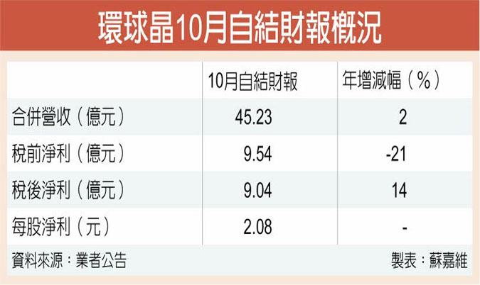 环球晶10月获利 年增↑逾一成