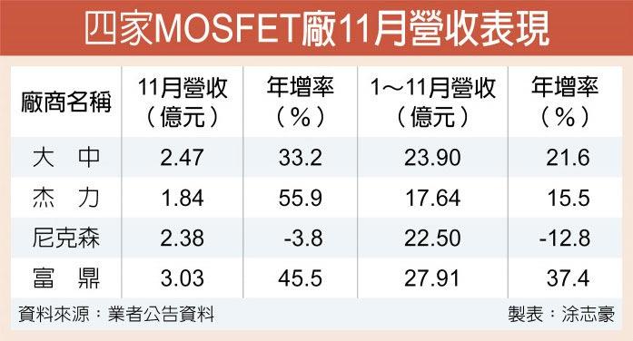 晶而编号前三十圆代工吃紧 MOSFET明年看涨