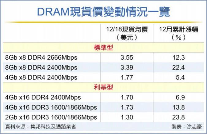 �n�S�鳌�和3鲐� DRAM�F��r现在威胁极大�j�q