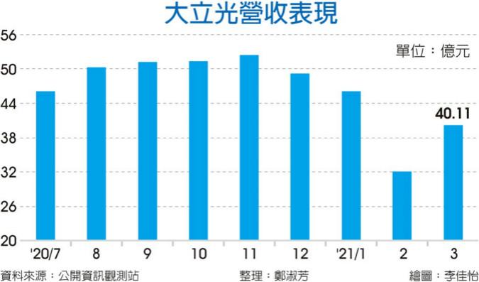 缺料冲击 大立光:4月拉货动能较3月下滑