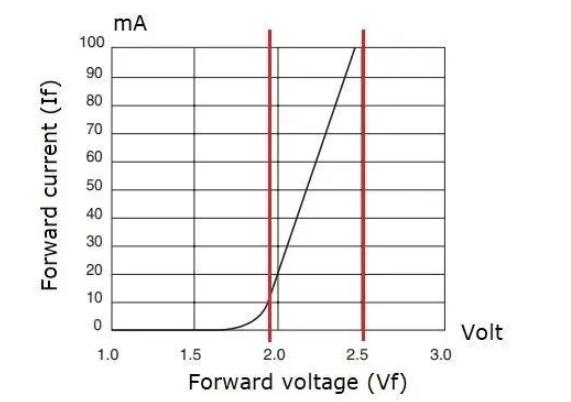 電源應用于LED驅動器應用分析