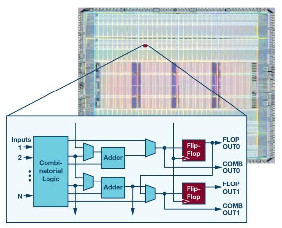 如何為 FPGA 設計一款理想的電源?