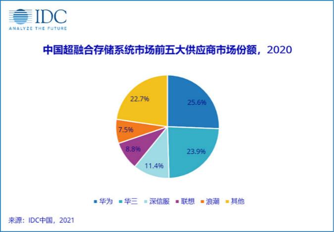 2025年超融合存儲系統市場規模將達到近28億美元