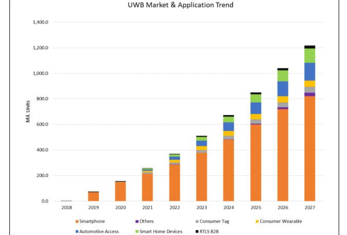 未来6年出货暴增500%!UWB市场加速爆发,机会在哪?