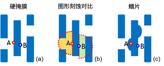 微結構不均勻性(負載效應)及其對器件性能的影響:對先進DRAM工藝中有源區形狀扭曲的研究