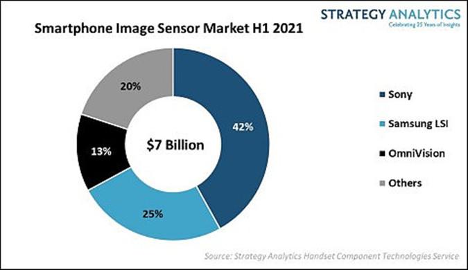 2021上半年全球智能手機CIS市場縂(shou)收(ru)入70億美元,索尼佔(ju)據首位