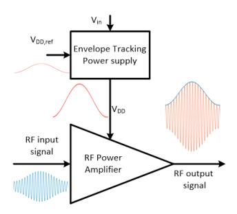利用多相三电平降压变换器设计提高RF功率放大器效率的包络跟踪电源