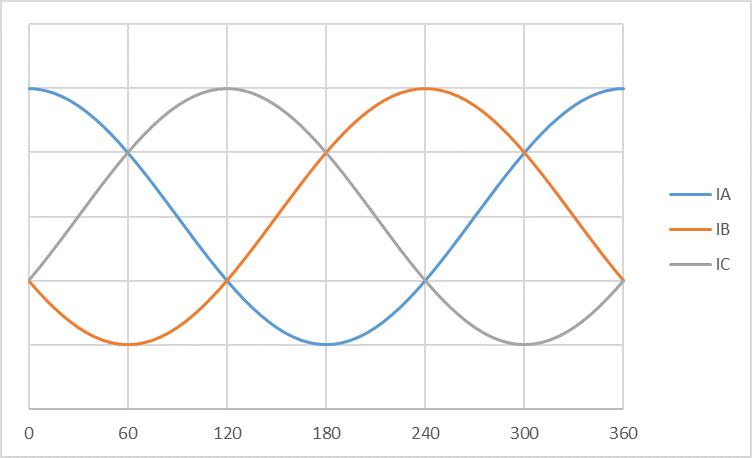 使用莱迪思Automate解决方案集合实现具有预测性维护功能的电机控制