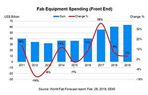 晶圆厂设备支出将连续四年显著增长