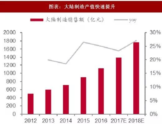 2017-2020年拟新建晶圆厂占全球的42%