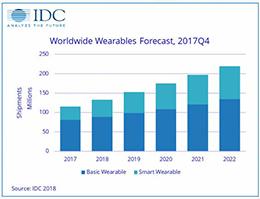 IDC发布报告,预计今年全球可穿戴设备出货量将达1.329亿部