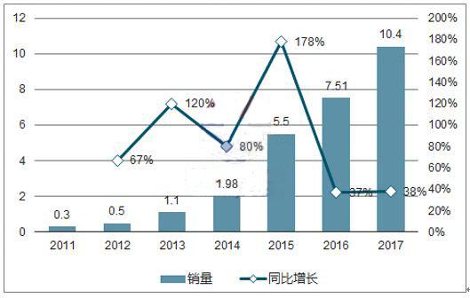 2018年全球动力电池及储能电池市场需求预测