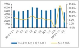 2018年中国电力设备行业发展现状及市场前景预测