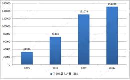工业机器人行业现状分析 产业热度出现减弱趋势