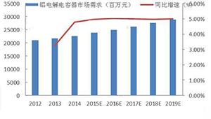 铝电解电容下游应用领域广阔 市场空间接近60亿美元