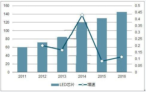 2018年LED行业出现新格局!探讨LED芯片市场规模以及行业的发展趋势