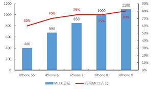 详解MLCC本轮涨价潮:核心原因是供需失衡
