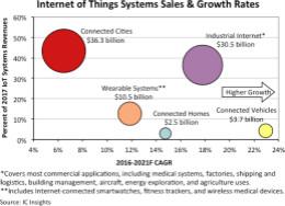 IC Insights:到2021年,两大产业推动物联网增长