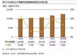 半导体用硅晶圆市况持续发烧 销售额年增率将逾20%