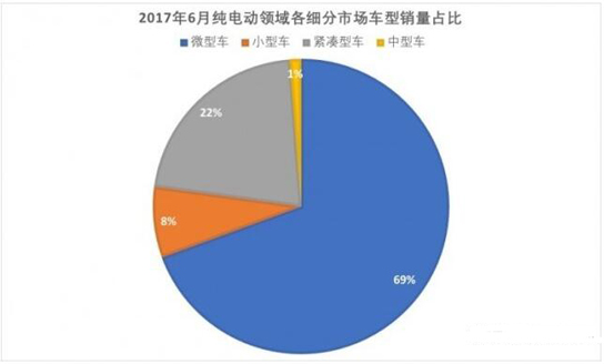 超41万辆!2018年上半年中国新能源车销量同比增长111.6%