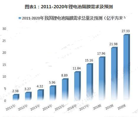 2018年中国锂电池隔膜市场需求前景分析