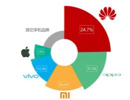 2018年Q2智能手机行业研究报告