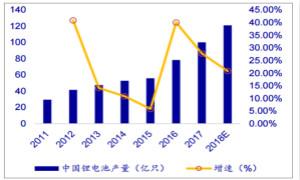 2018年中国锂电池行业发展趋势及市场供需预测