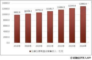 仪器仪表制造行业2020年销售规模将达万亿