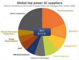 全球电源管理芯片厂商梳理及趋势分析