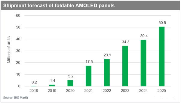 IHS Markit: 2025年,可折叠AMOLED面板出货量将达到5000万台