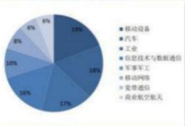 随着中国高端连接器企业的迅速崛起 全球连接器格局将往中国企业倾斜
