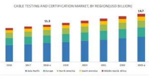 今年全球电缆测试与认证市场规模或超百亿美元
