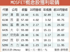 MOSFET Q3获利佳 未来性谨慎看待